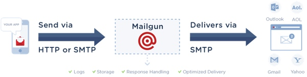 Exploring Mailgun - SMTP Activity Flow