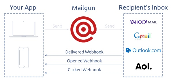 Exploring Mailgun - Webhook activity flow