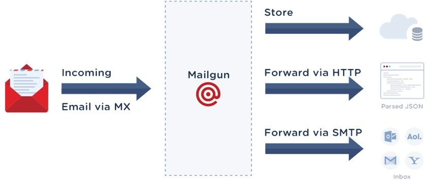 Mailgun Store - Infographic Showing Route of Incoming Email to Mailgun MX