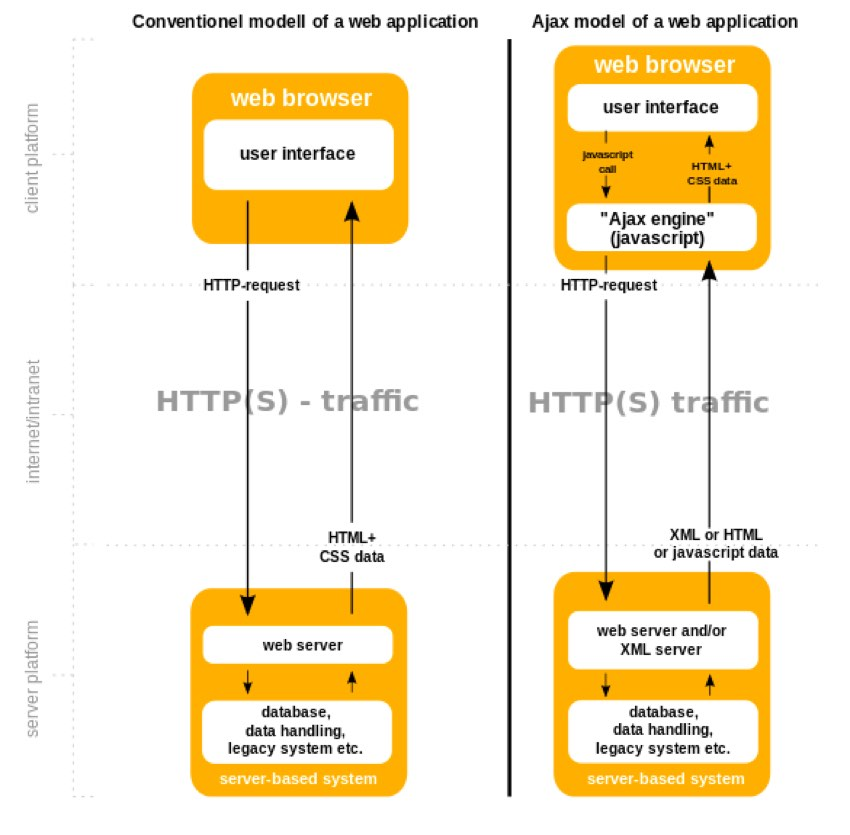 Yii Ajax - Wikipedia Ajax Flow vs HTTP