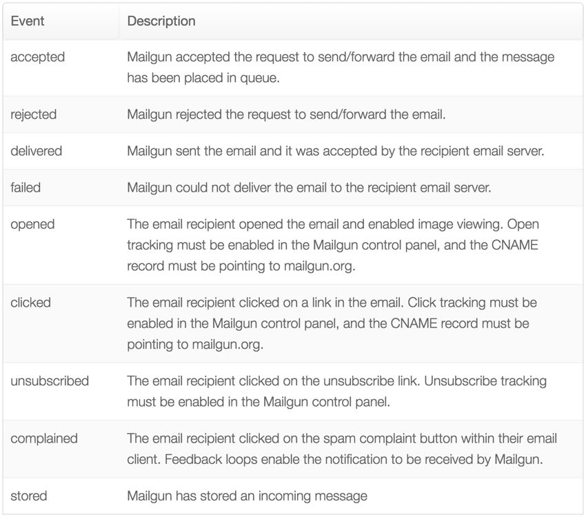 New Mailgun Reporting Dashboard - Summary of Mailgun Tracking Events via API