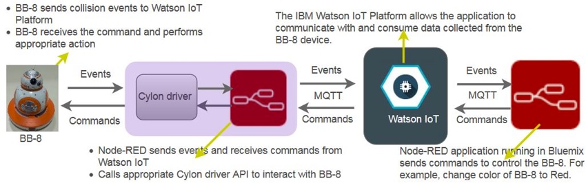 IBM Bluemix IoT Emotiv BB-8 Demo - Architectural Map of Data Flow Between BB8 - Watson IoT and MQTT