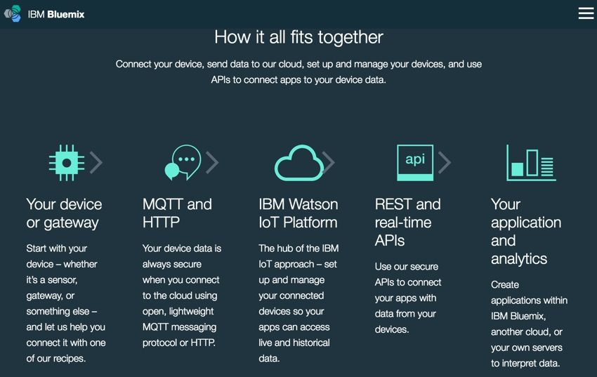 IBM Bluemix IoT Arm Gestures - Hot it all fits together intro to Bluemix IoT