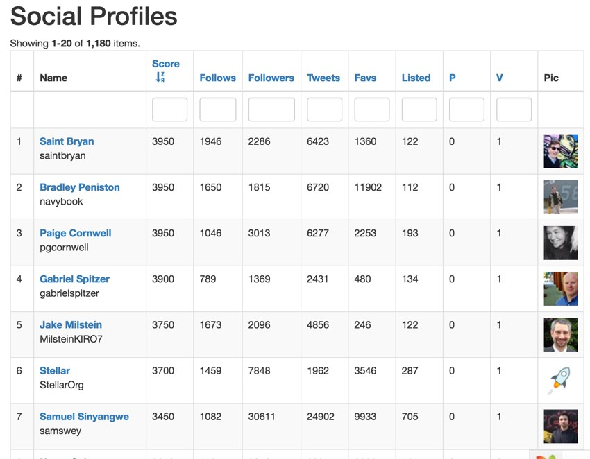 Building With the Twitter API: Analyzing Your Followers