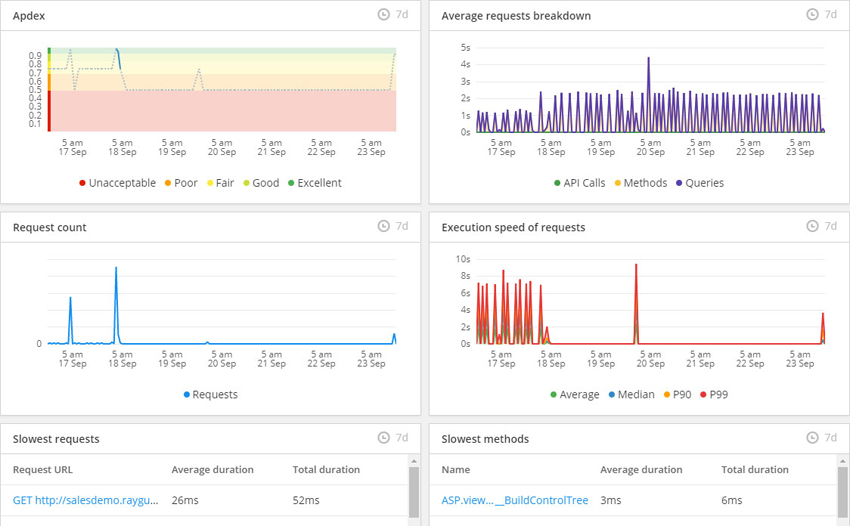 App performance dashboard
