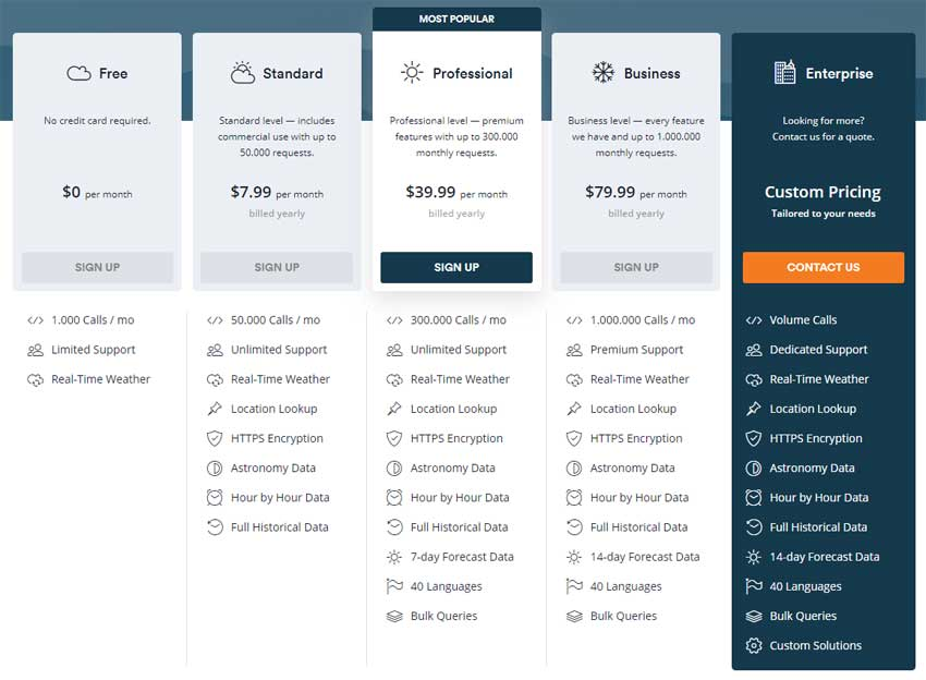 weatherstack pricing table