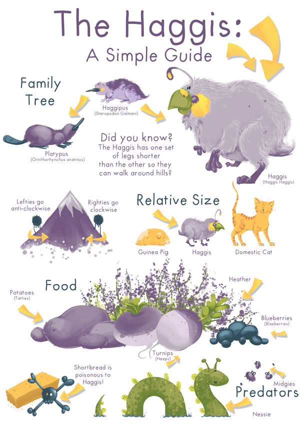 How to Create a Haggis Infographic in Adobe Photoshop