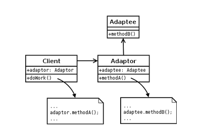 Design Patterns: The Adapter Pattern