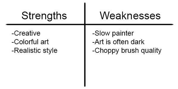 FIll Out a List of Strengths and Weakness to Improve Digital Art