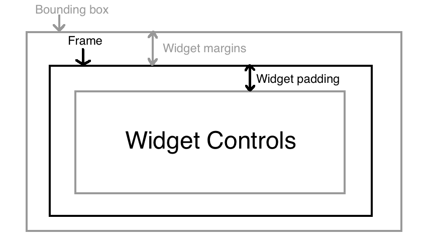 A widget consists of a bounding box frame widget margins widget padding and widget controls
