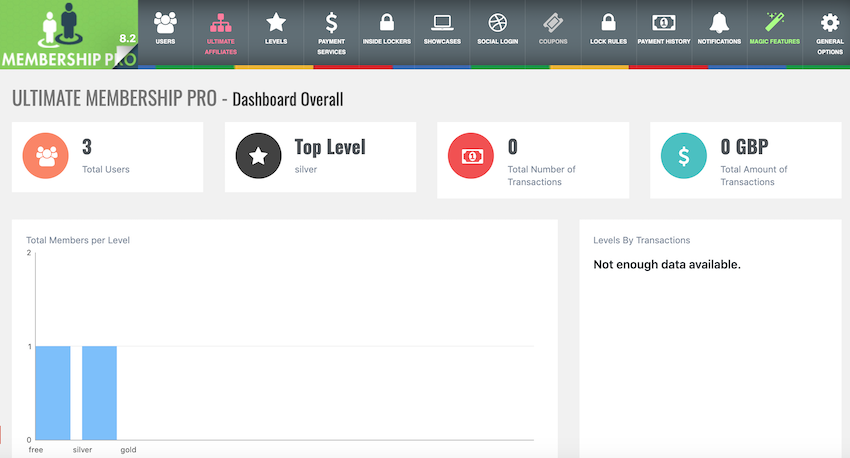 The UMP dashboard contains everything you need to create subscription levels restrict content and setup payment gateways