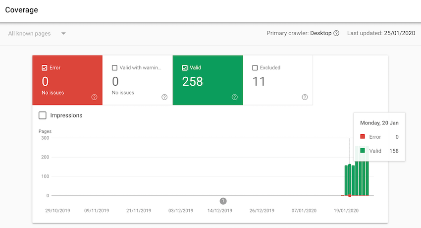 You can analyze your websites performance using the various Google Search Console tools