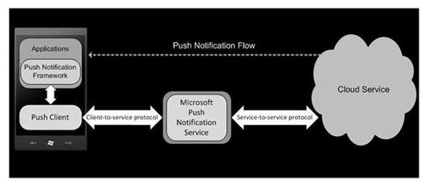 Microsofts Push Notification Architecture