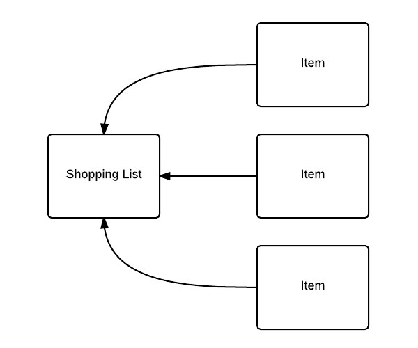 diagram of shopping list and items