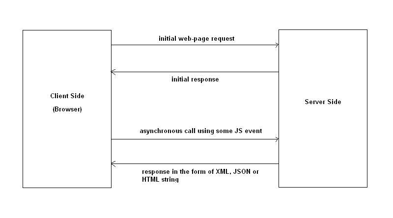 diagram of an AJAX call between client and server side