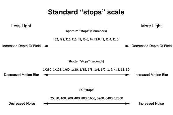 The standard stops scale