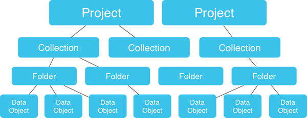 Syncano Data Modeling