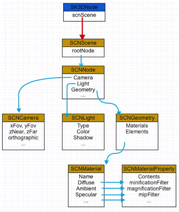 SceneKit  SpriteKit hierarchy