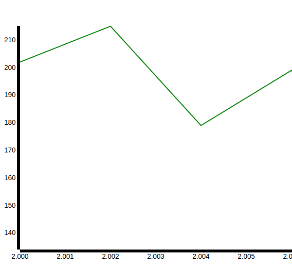 Single Line Chart