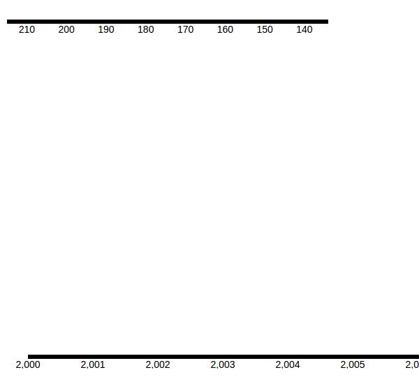 D3 Slider Horizontal
