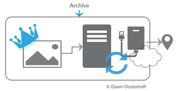 Diagram of archive phase of digital asset management