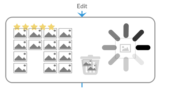 Diagram of edit phase of digital asset management