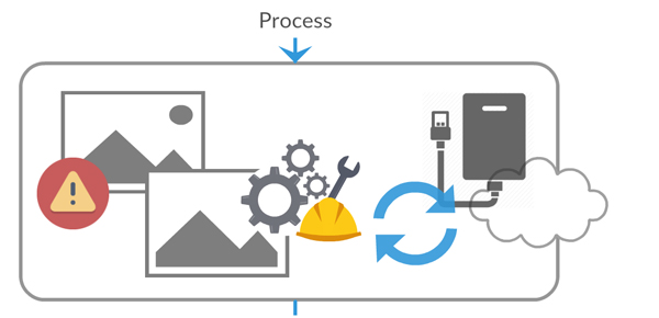 Diagram of process phase of digital asset management