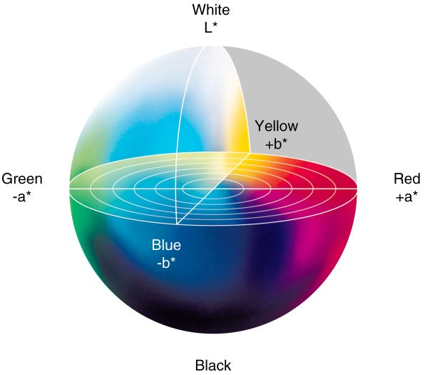 Three-dimensional illustration of Lab colour
