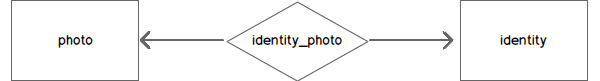 Highlevel database schema - 3 tables of photo identity and a relationship table identity_photo