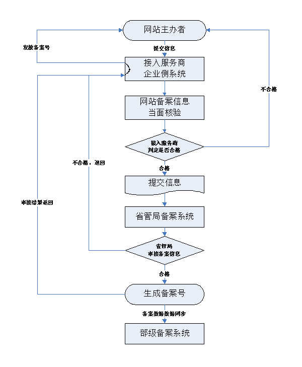 Chinese icp licensing what why and how to get hosted in china the application process outlined fandeluxe Image collections