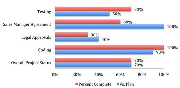 Chart showing percentage completion of project tasks