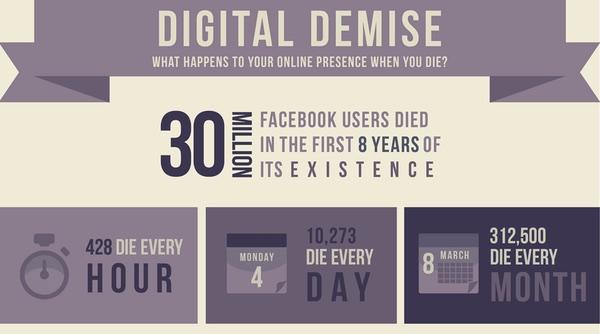 Facebook death infographic
