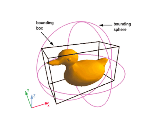 Illustration of bounding box and bounding sphere