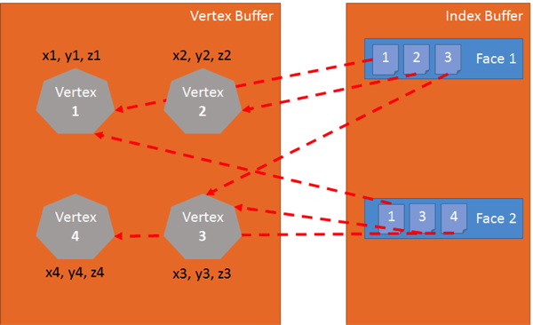 Chart showing four vertices