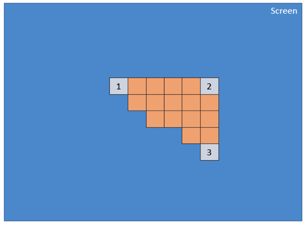 pixel shader will be applied on every pixel included into the 2D triangle