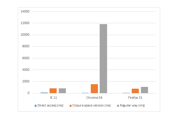 Chart of results for IE11 Chrome 36 and Firefox 31
