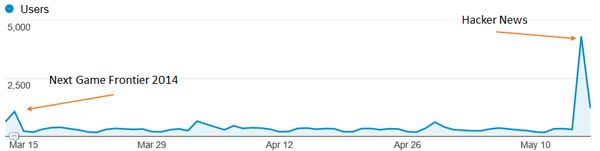 Big spike in users