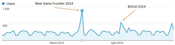 Spikes in user data
