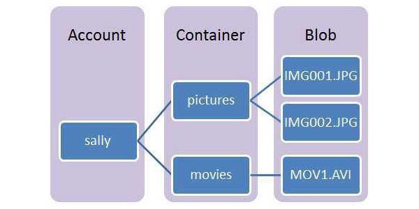 Blob Storage diagram