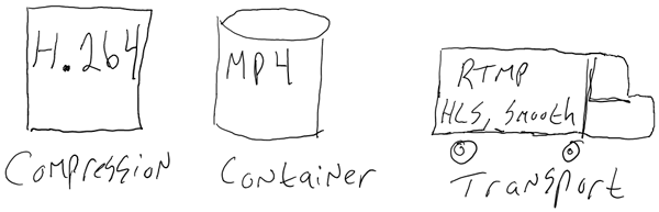 Compression Container Transport