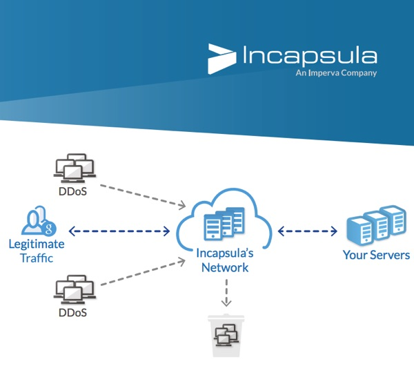Incapsula network diagram