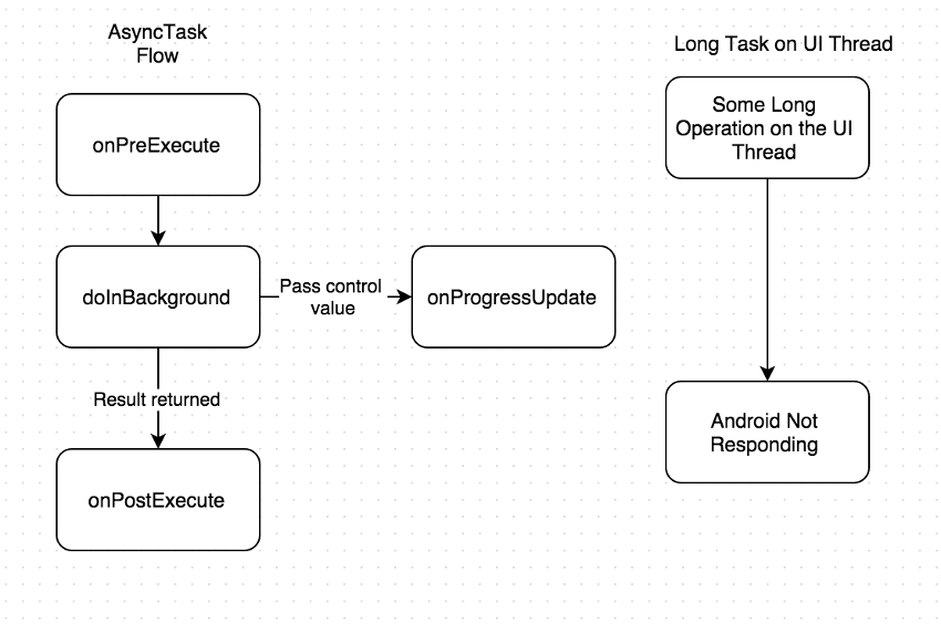 AsyncTask Lifecycle