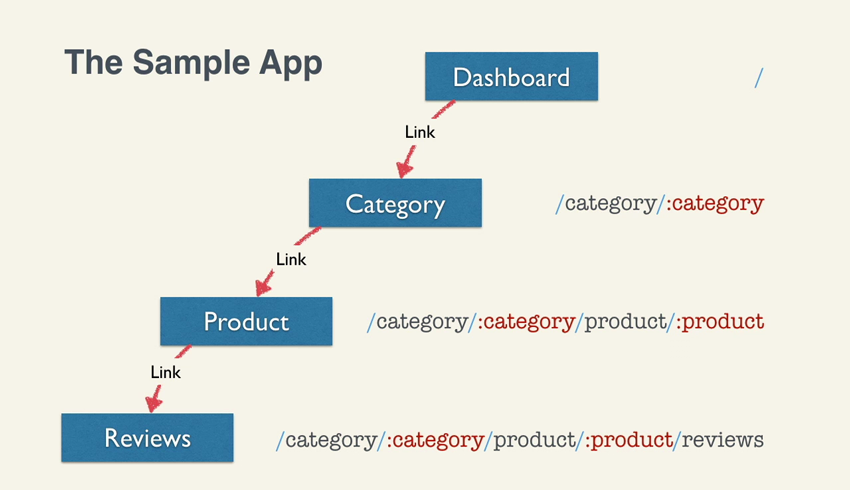 Description of the sample app, flowchart from dashboard to reviews