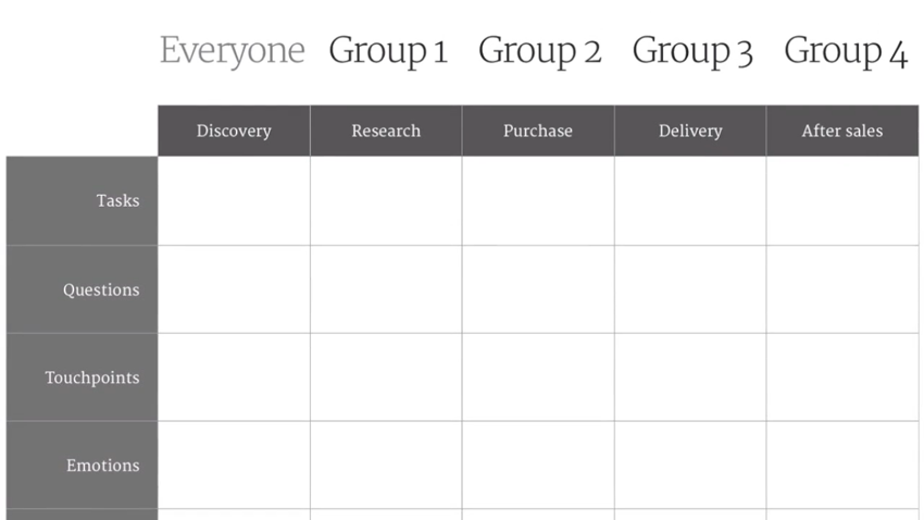 Customer journey mapping grid broken down by group