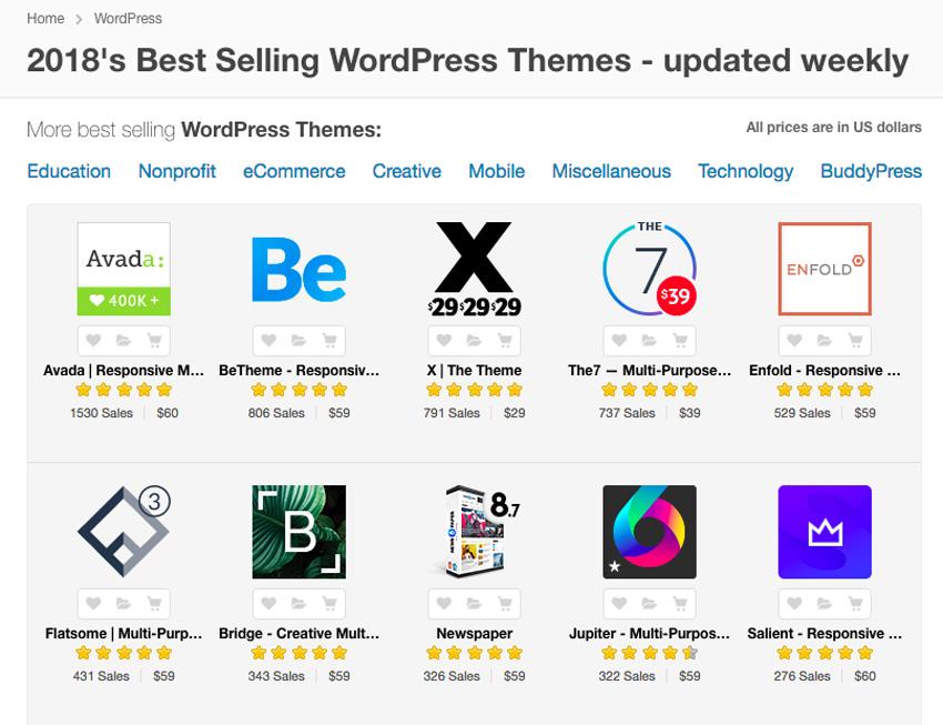 Best premium WordPress themes with clean modern designs on ThemeForest 2017