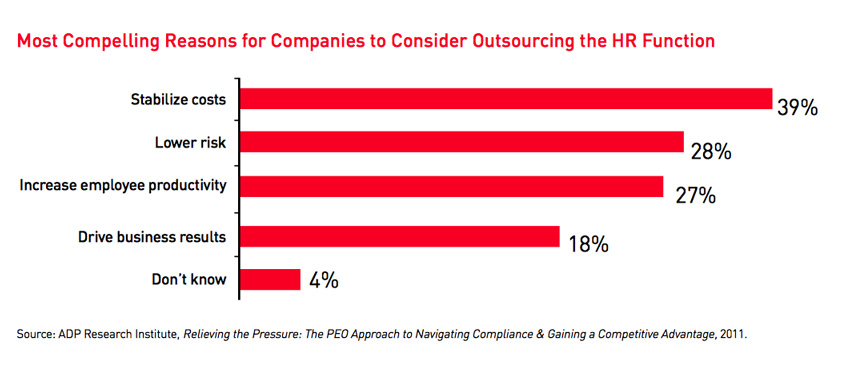 Chart of reasons to outsource HR