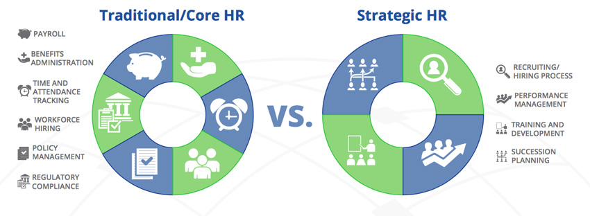 Core HR vs Strategic HR