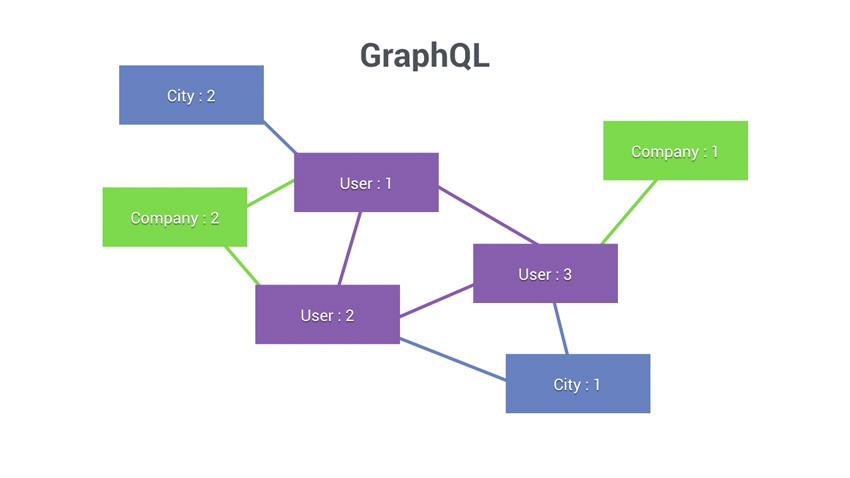 GraphQL chart
