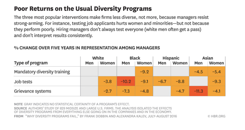Results of mandatory diversity training