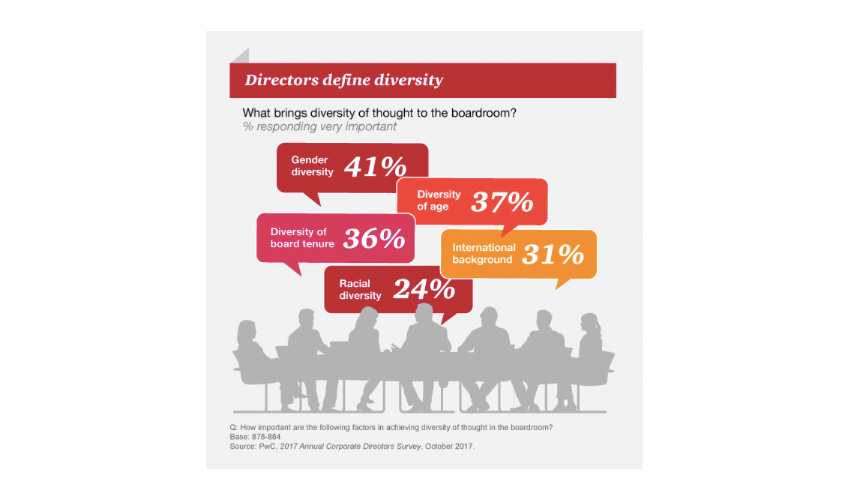 PwC survey on board diversity